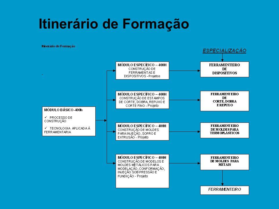 Itinerário de Formação