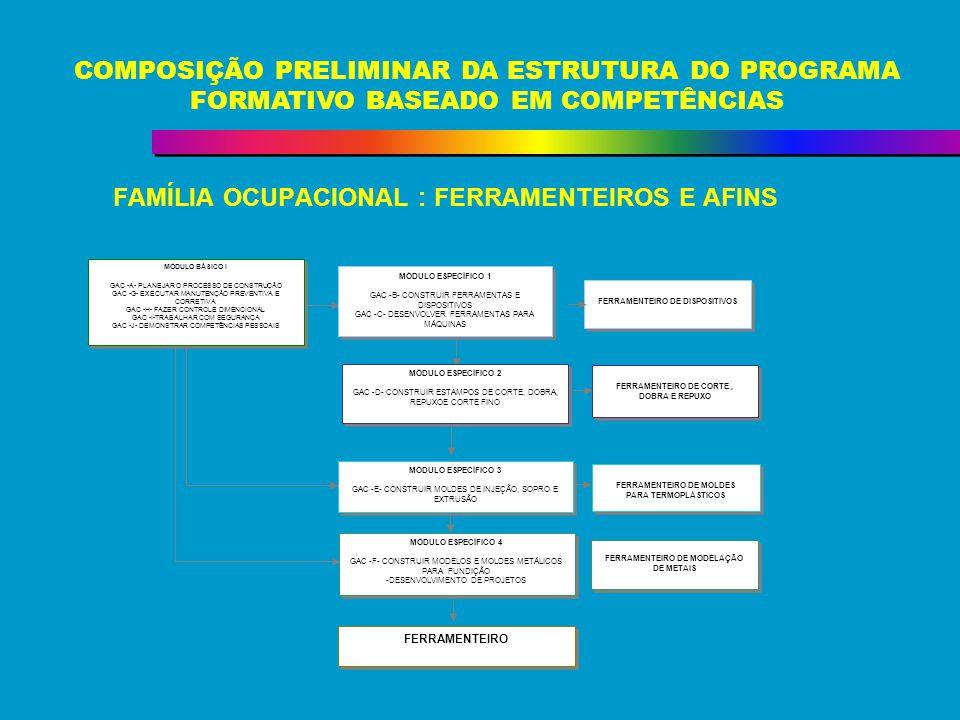 FAMÍLIA OCUPACIONAL : FERRAMENTEIROS E AFINS