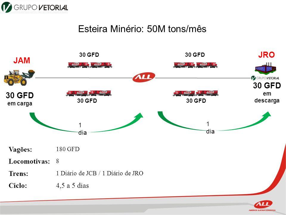 Esteira Minério: 50M tons/mês
