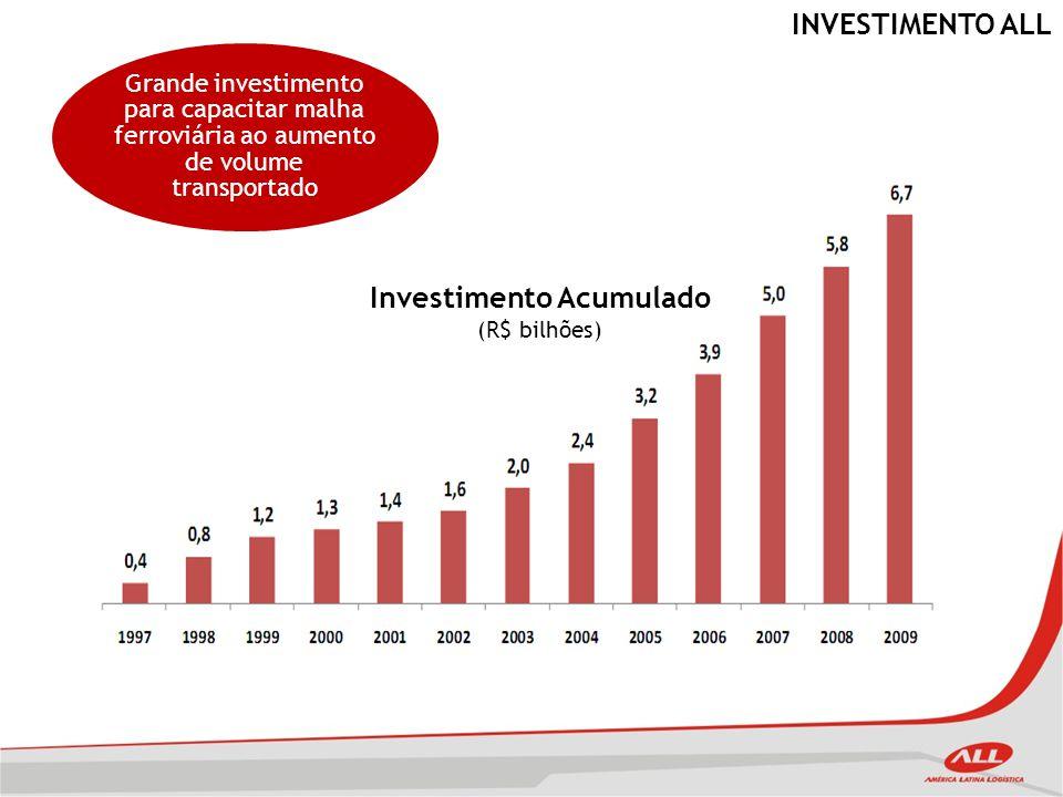 Investimento Acumulado