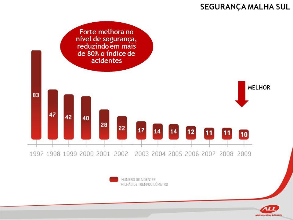 SEGURANÇA MALHA SUL Forte melhora no nível de segurança, reduzindo em mais de 80% o índice de acidentes.
