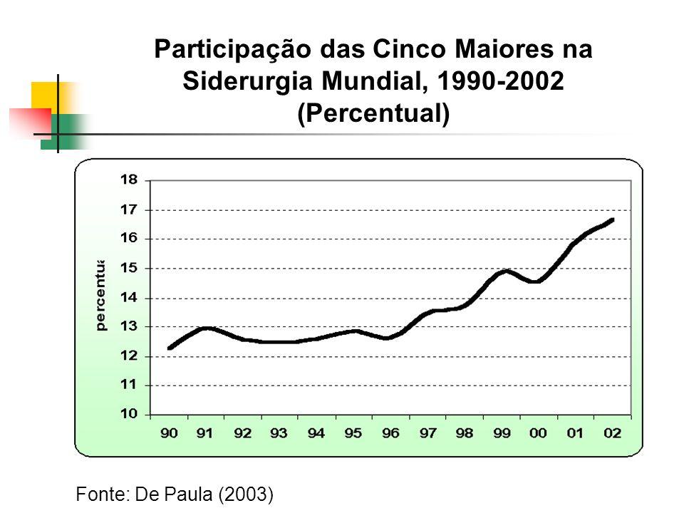 Participação das Cinco Maiores na Siderurgia Mundial, 1990-2002 (Percentual)