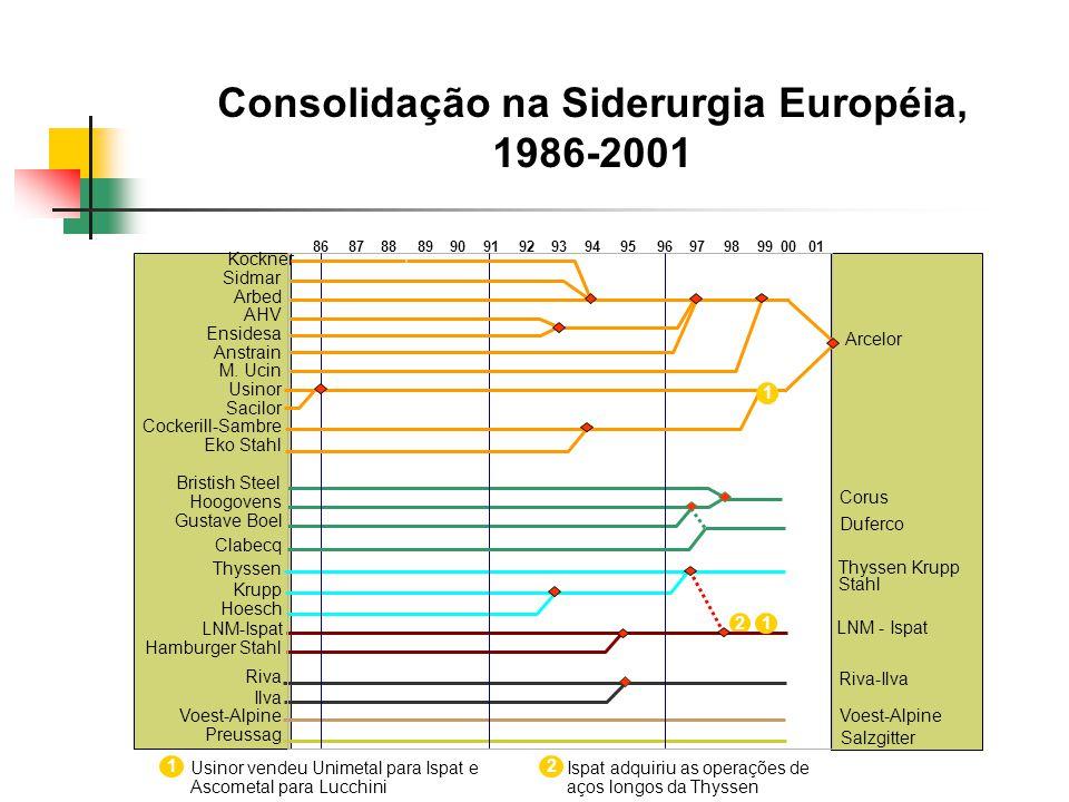 Consolidação na Siderurgia Européia,