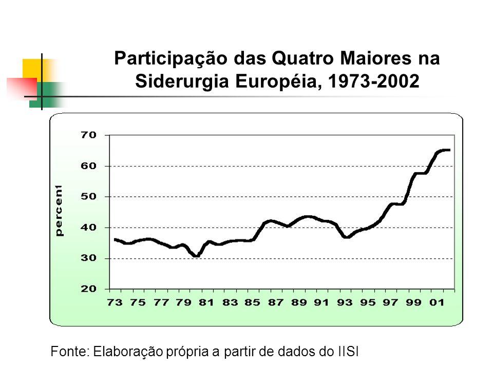 Participação das Quatro Maiores na Siderurgia Européia, 1973-2002