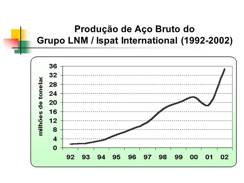 Produção de Aço Bruto do Grupo LNM / Ispat International (1992-2002)