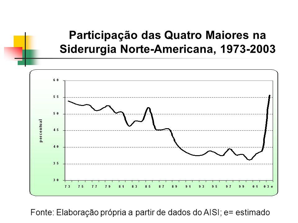 Participação das Quatro Maiores na Siderurgia Norte-Americana, 1973-2003