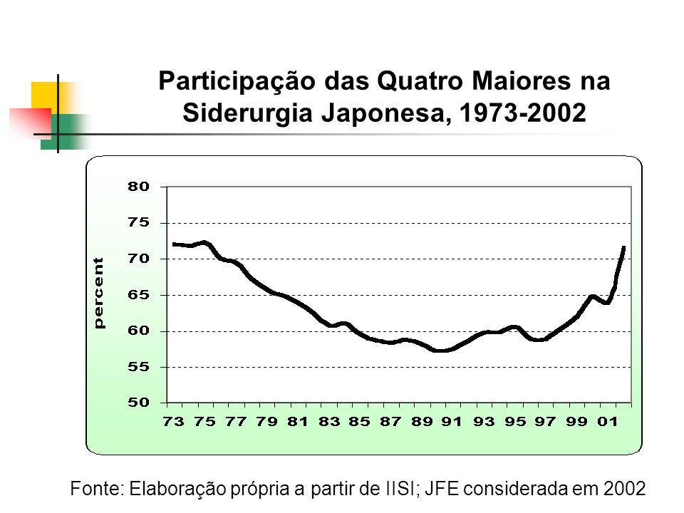 Participação das Quatro Maiores na Siderurgia Japonesa, 1973-2002