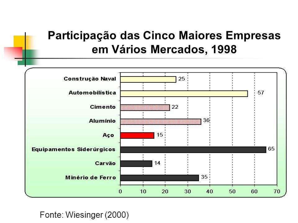 Participação das Cinco Maiores Empresas em Vários Mercados, 1998