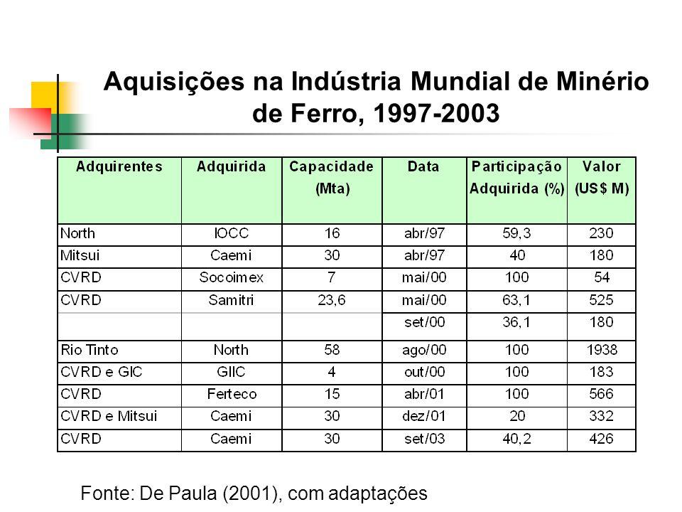 Aquisições na Indústria Mundial de Minério de Ferro, 1997-2003