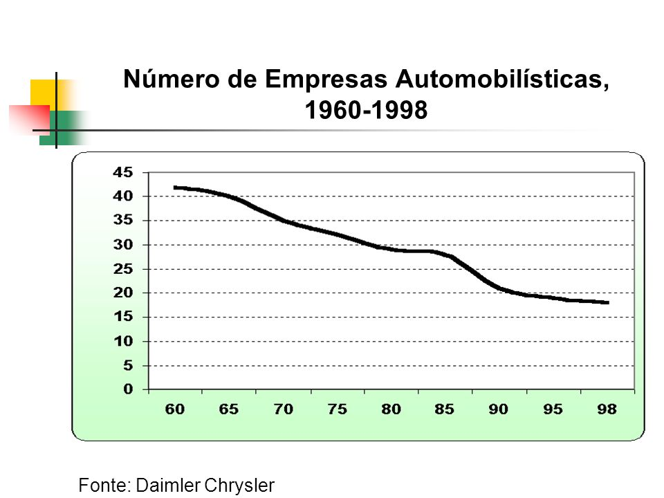Número de Empresas Automobilísticas, 1960-1998