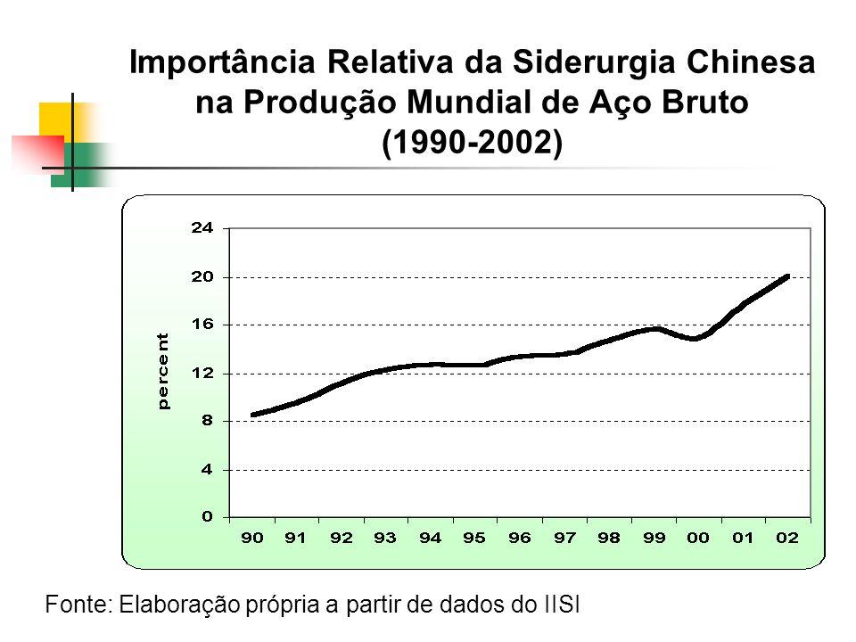 Importância Relativa da Siderurgia Chinesa na Produção Mundial de Aço Bruto (1990-2002)