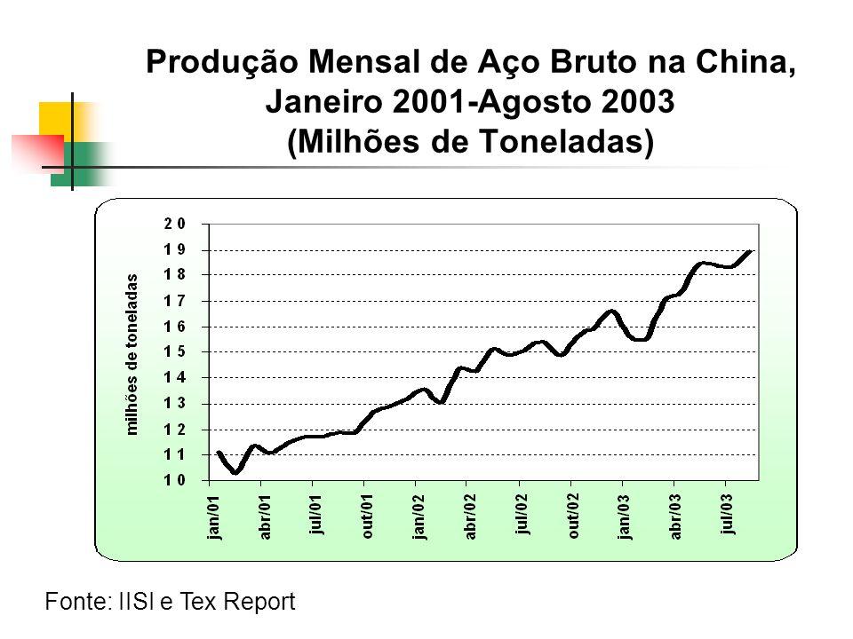 Produção Mensal de Aço Bruto na China, Janeiro 2001-Agosto 2003 (Milhões de Toneladas)