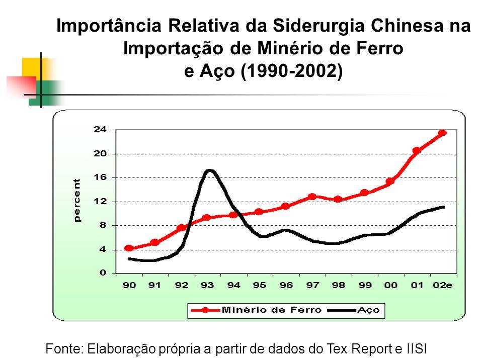 Importância Relativa da Siderurgia Chinesa na Importação de Minério de Ferro e Aço (1990-2002)