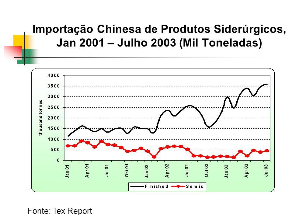 Importação Chinesa de Produtos Siderúrgicos, Jan 2001 – Julho 2003 (Mil Toneladas)