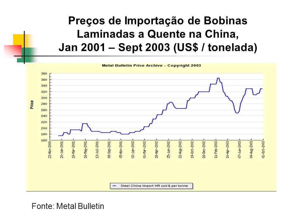 Preços de Importação de Bobinas Laminadas a Quente na China, Jan 2001 – Sept 2003 (US$ / tonelada)