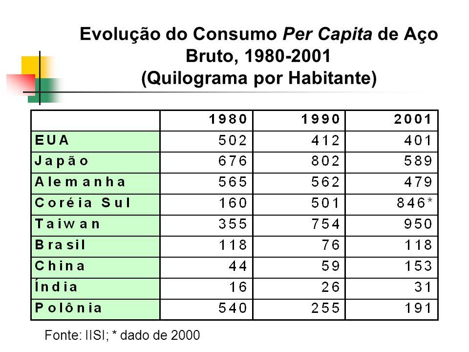 Evolução do Consumo Per Capita de Aço Bruto, 1980-2001 (Quilograma por Habitante)