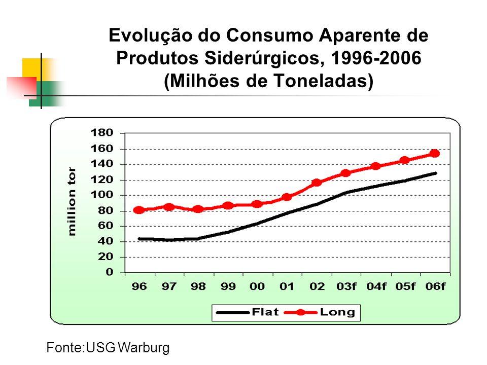 Evolução do Consumo Aparente de Produtos Siderúrgicos, 1996-2006 (Milhões de Toneladas)