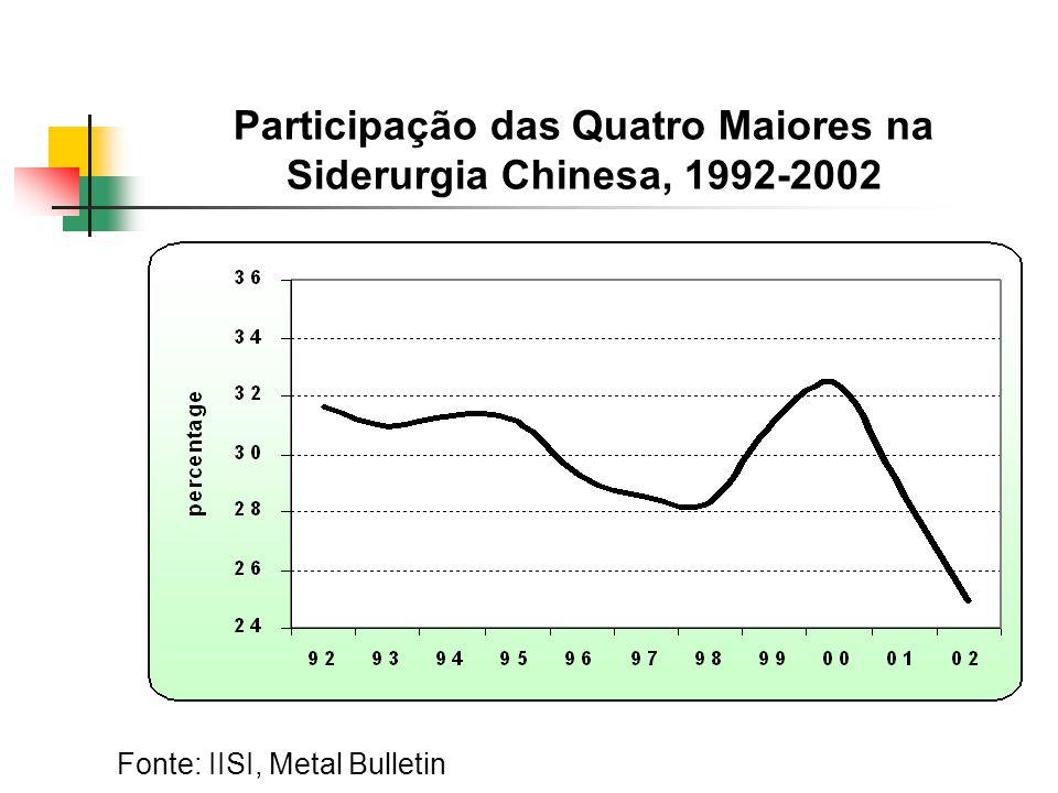Participação das Quatro Maiores na Siderurgia Chinesa, 1992-2002