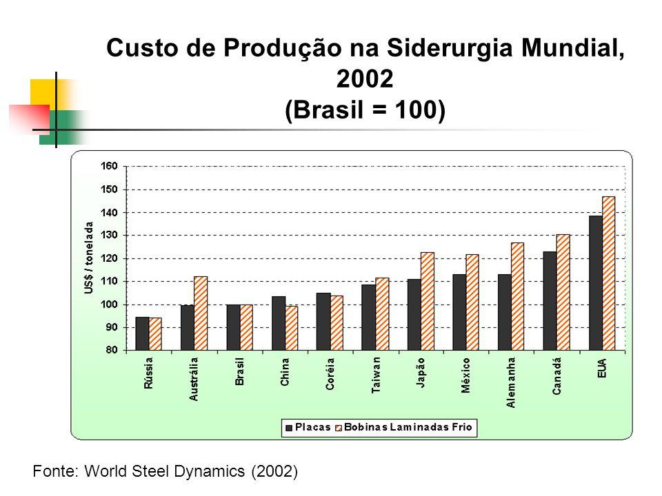 Custo de Produção na Siderurgia Mundial, 2002 (Brasil = 100)
