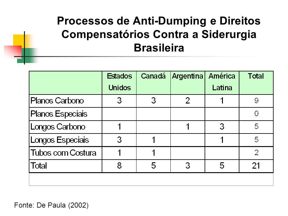 Processos de Anti-Dumping e Direitos Compensatórios Contra a Siderurgia Brasileira