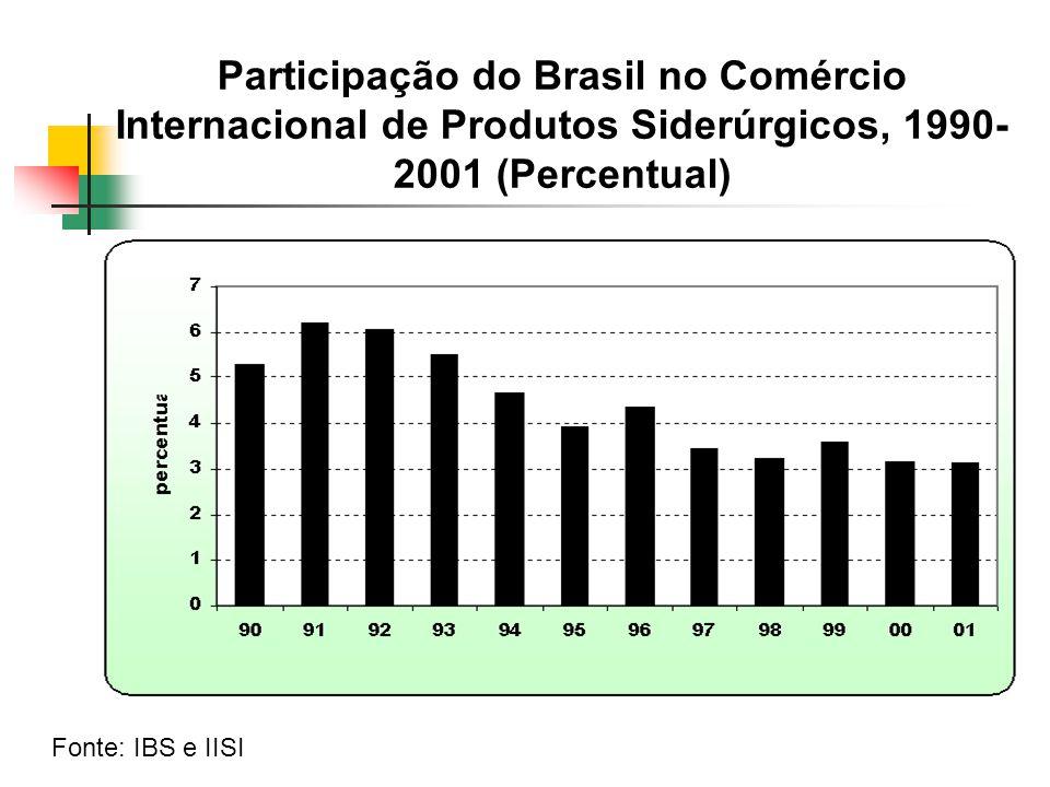 Participação do Brasil no Comércio Internacional de Produtos Siderúrgicos, 1990-2001 (Percentual)