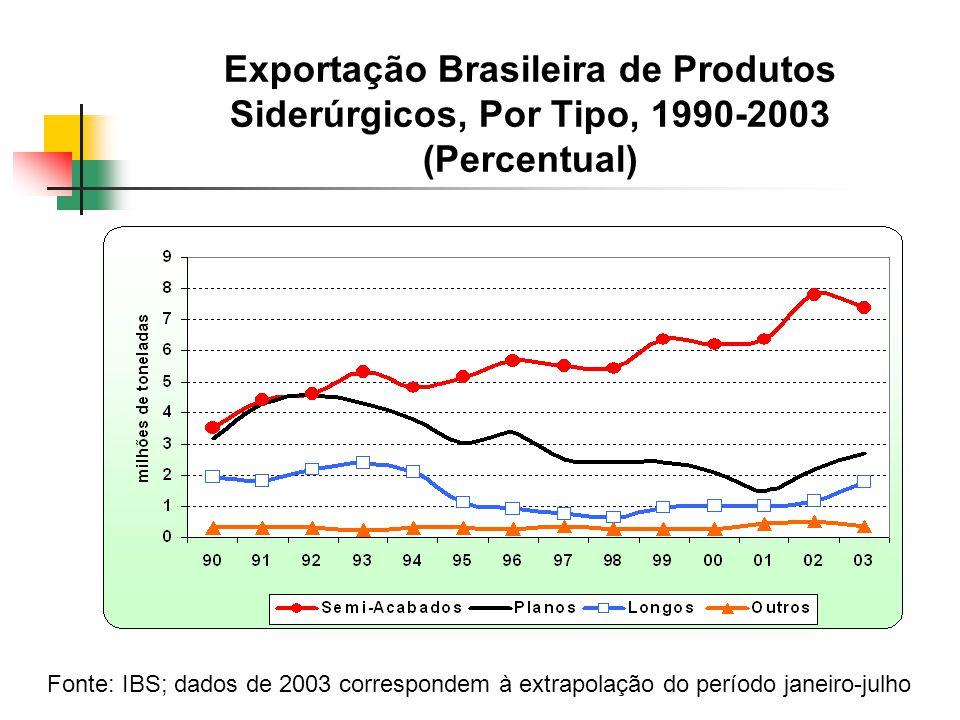 Exportação Brasileira de Produtos Siderúrgicos, Por Tipo, 1990-2003 (Percentual)