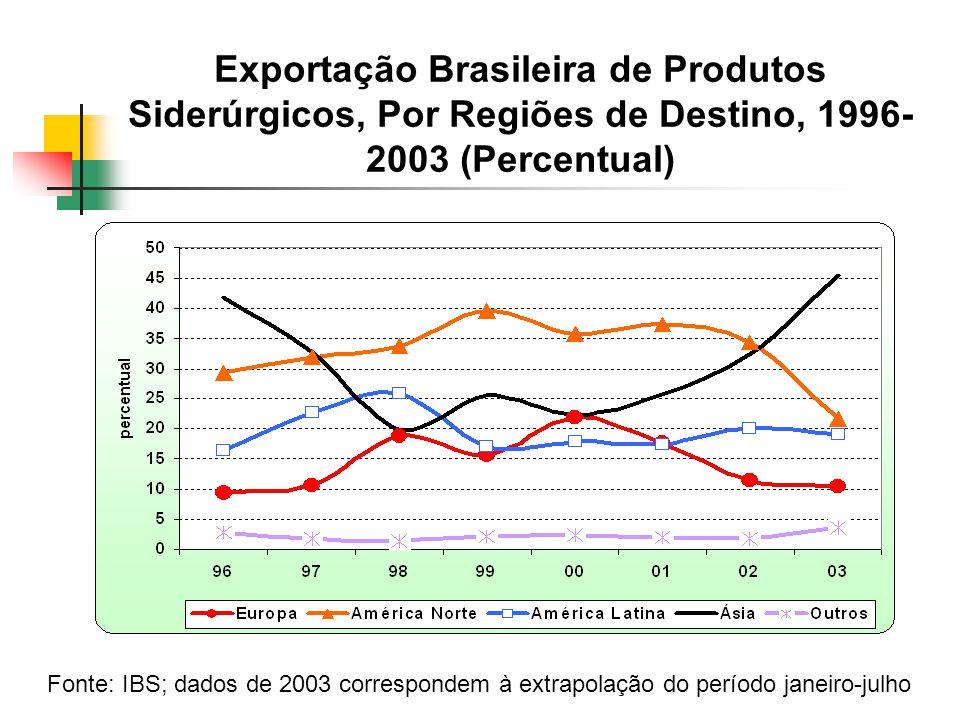 Exportação Brasileira de Produtos Siderúrgicos, Por Regiões de Destino, 1996-2003 (Percentual)
