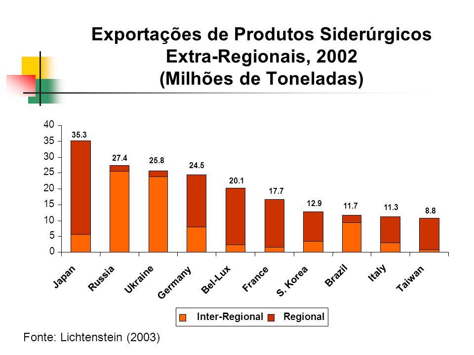 Exportações de Produtos Siderúrgicos Extra-Regionais, 2002 (Milhões de Toneladas)