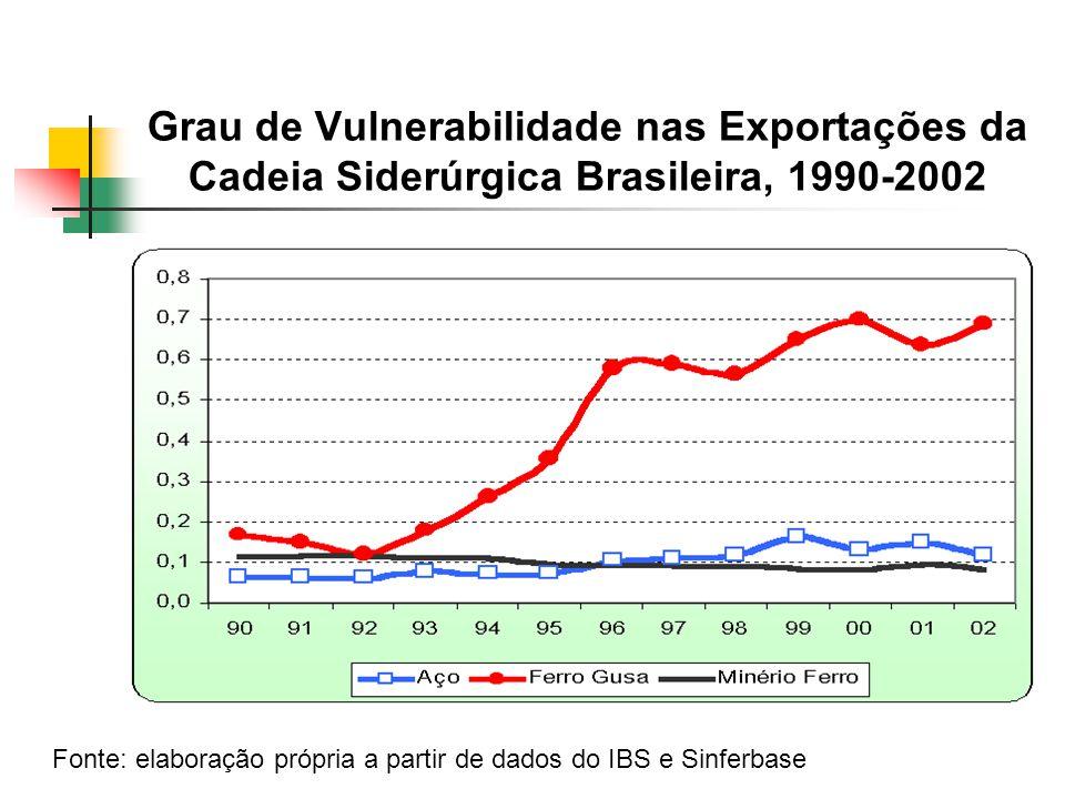 Grau de Vulnerabilidade nas Exportações da Cadeia Siderúrgica Brasileira, 1990-2002