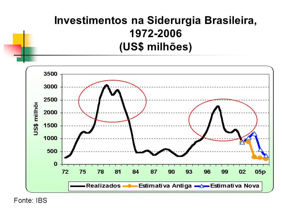 Investimentos na Siderurgia Brasileira, 1972-2006 (US$ milhões)