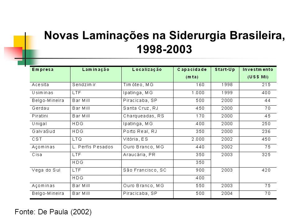 Novas Laminações na Siderurgia Brasileira, 1998-2003