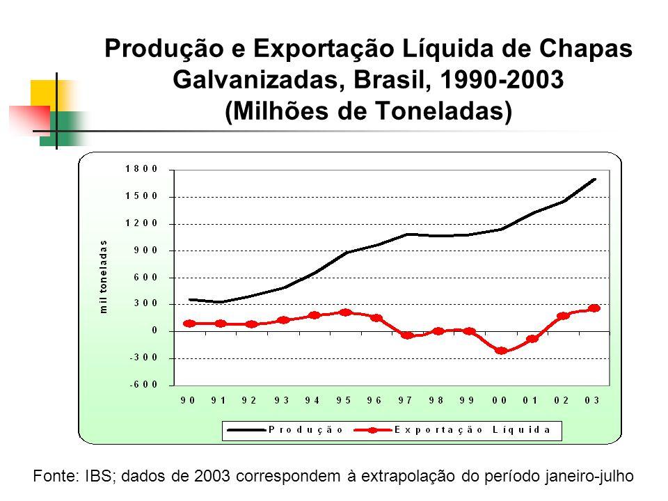 Produção e Exportação Líquida de Chapas Galvanizadas, Brasil, 1990-2003 (Milhões de Toneladas)