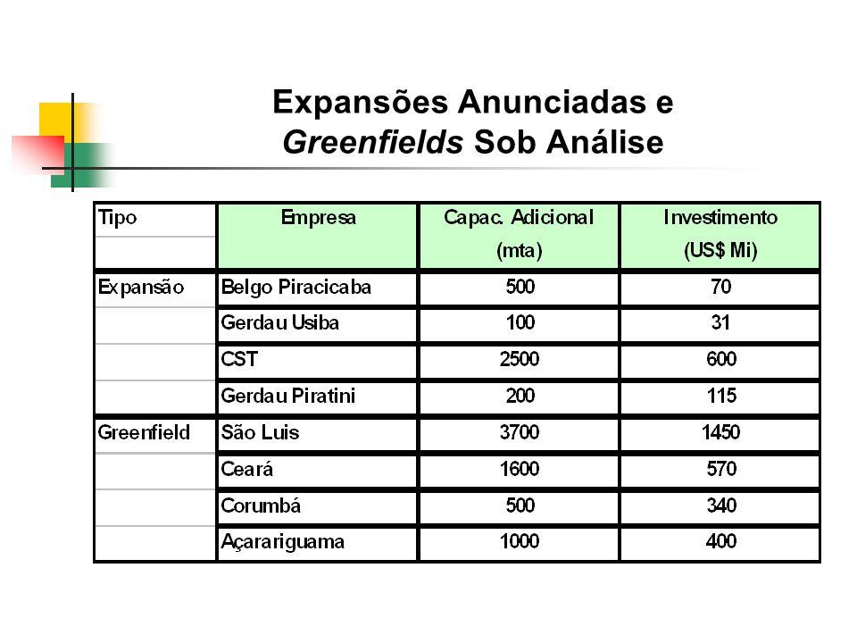 Expansões Anunciadas e Greenfields Sob Análise