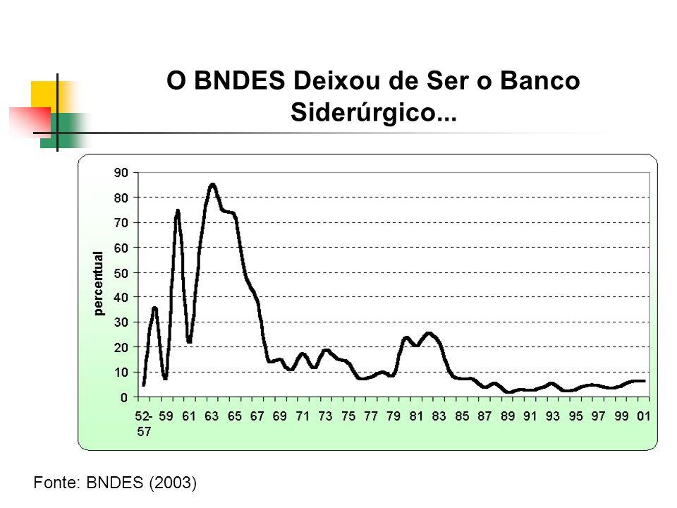 O BNDES Deixou de Ser o Banco Siderúrgico...