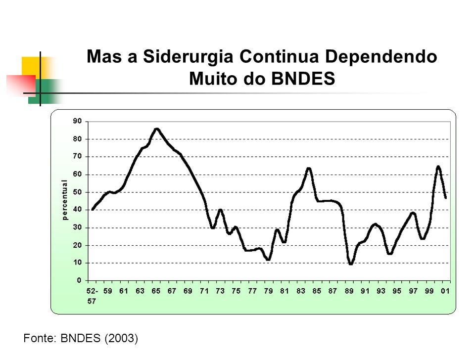 Mas a Siderurgia Continua Dependendo Muito do BNDES
