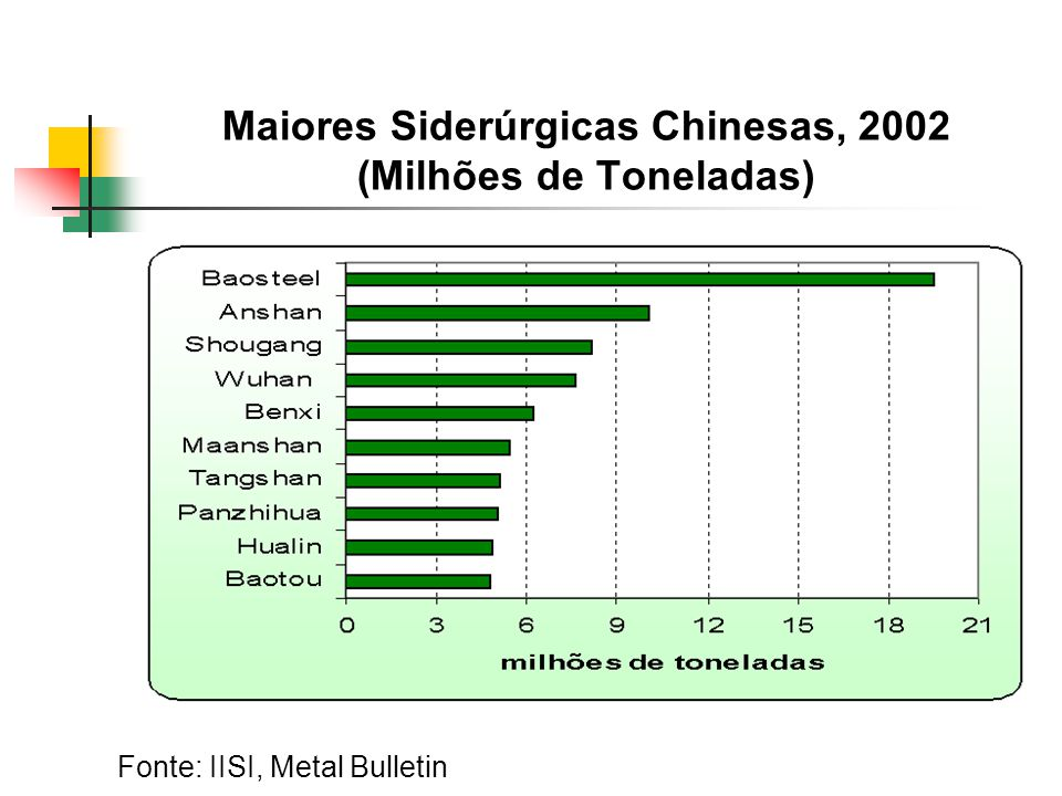 Maiores Siderúrgicas Chinesas, 2002 (Milhões de Toneladas)