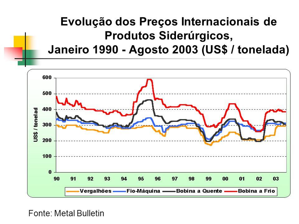 Evolução dos Preços Internacionais de Produtos Siderúrgicos, Janeiro 1990 - Agosto 2003 (US$ / tonelada)