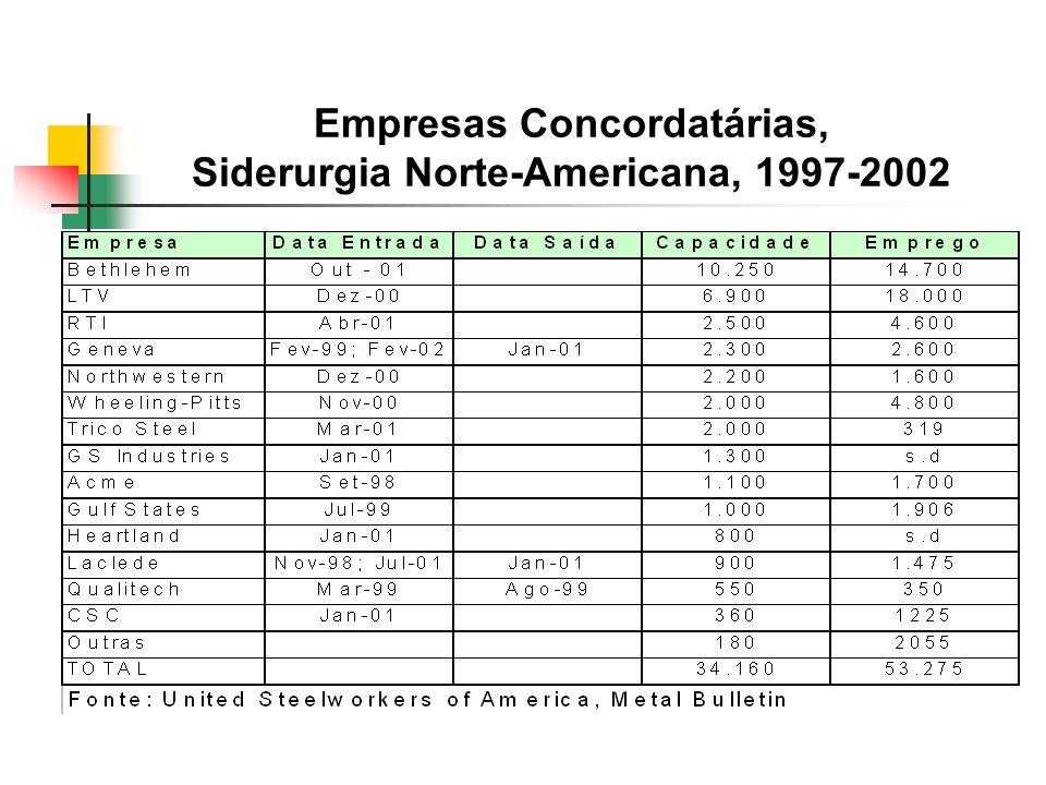 Empresas Concordatárias, Siderurgia Norte-Americana, 1997-2002