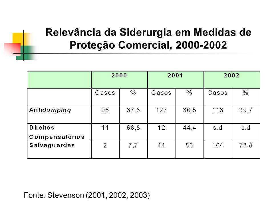 Relevância da Siderurgia em Medidas de Proteção Comercial, 2000-2002