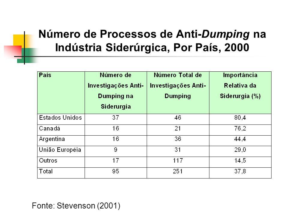 Número de Processos de Anti-Dumping na Indústria Siderúrgica, Por País, 2000