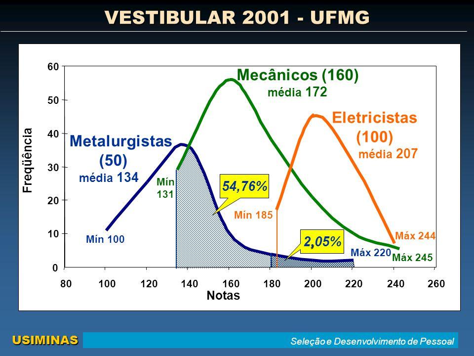 VESTIBULAR 2001 - UFMG Mecânicos (160) Eletricistas (100) média 207