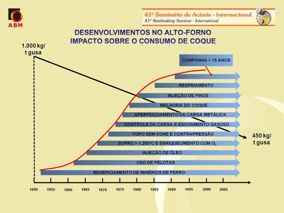 DESENVOLVIMENTOS NO ALTO-FORNO IMPACTO SOBRE O CONSUMO DE COQUE