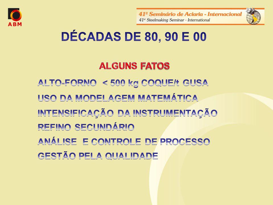 ALTO-FORNO < 500 kg COQUE/t GUSA USO DA MODELAGEM MATEMÁTICA