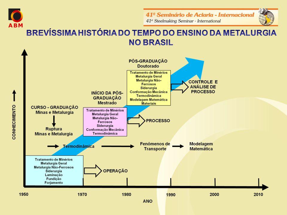 BREVÍSSIMA HISTÓRIA DO TEMPO DO ENSINO DA METALURGIA NO BRASIL