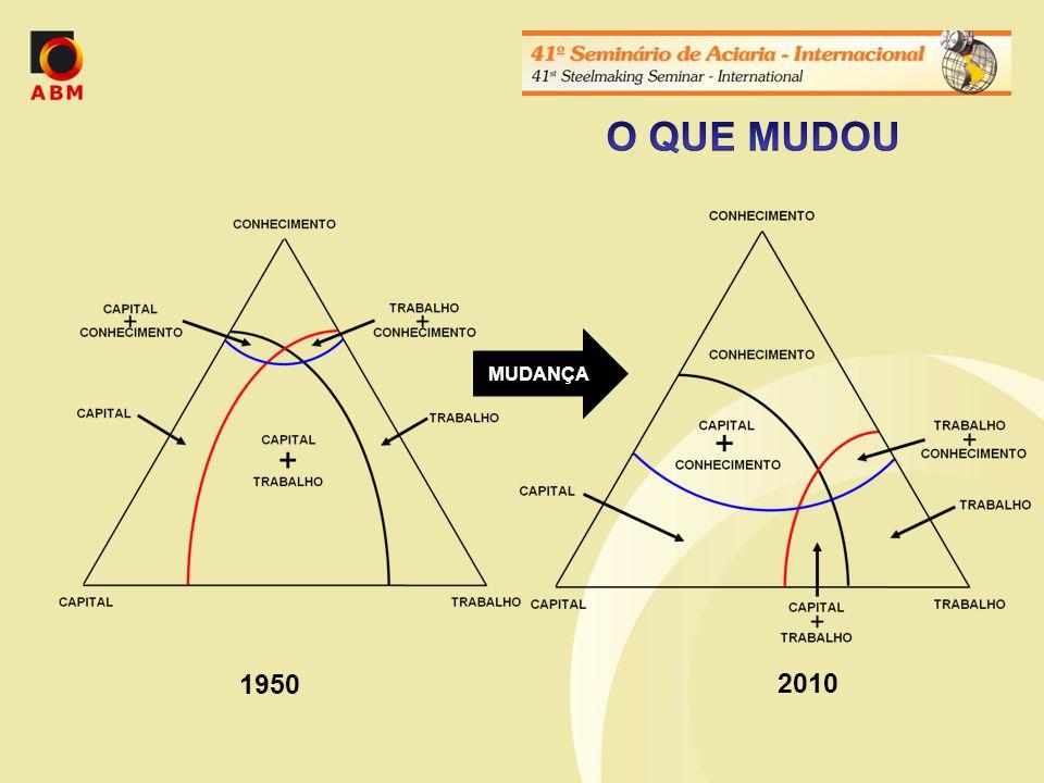 O QUE MUDOU MUDANÇA 1950 2010