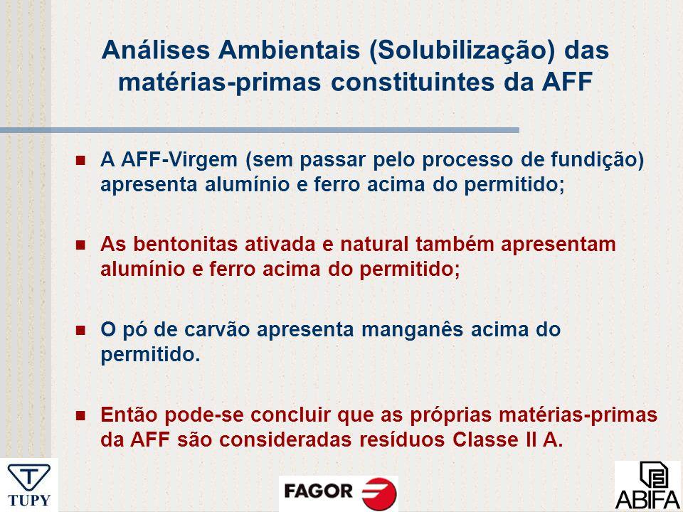 Análises Ambientais (Solubilização) das matérias-primas constituintes da AFF