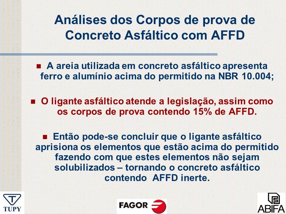 Análises dos Corpos de prova de Concreto Asfáltico com AFFD
