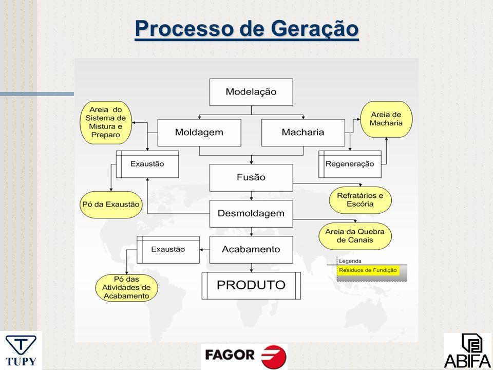 Processo de Geração