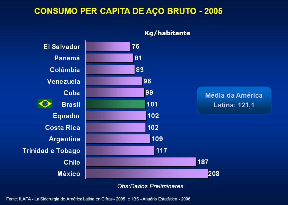 2006 : 30,9 Mt PRODUÇÃO BRASILEIRA DE AÇO Mt