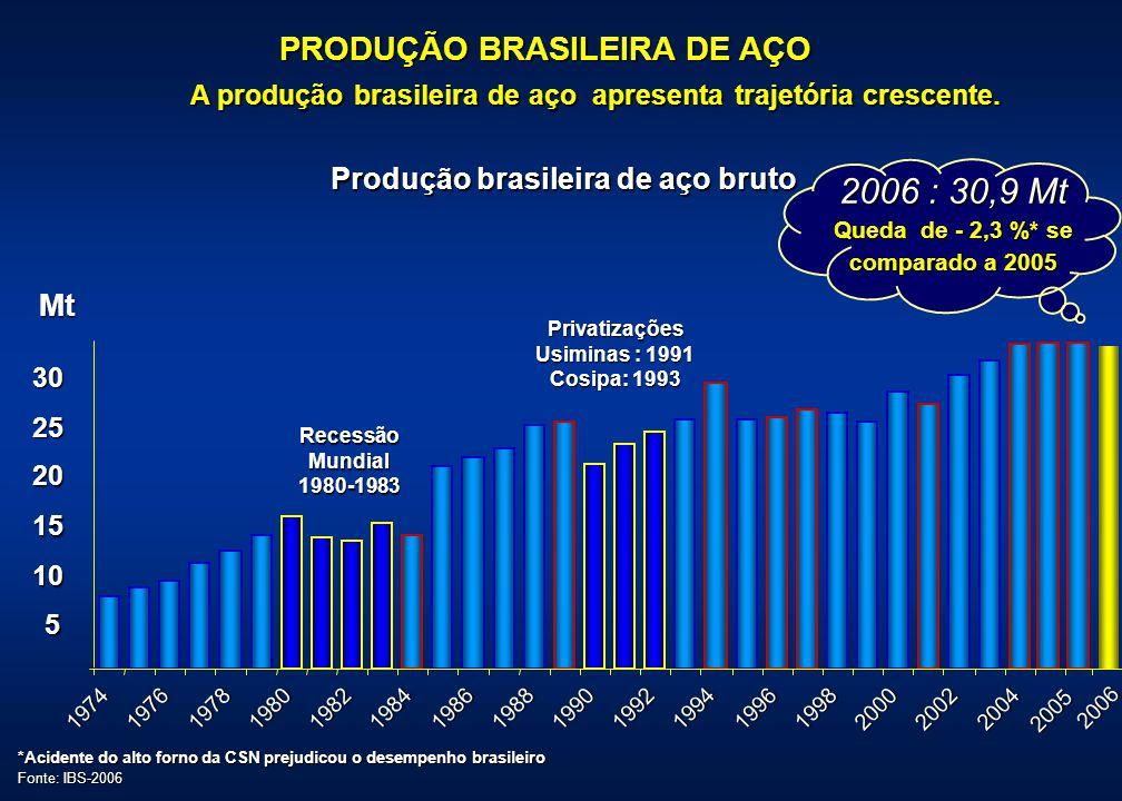 AMPLIAÇÃO DA CAPACIDADE DE INSTALADA EM 7,3 Mt